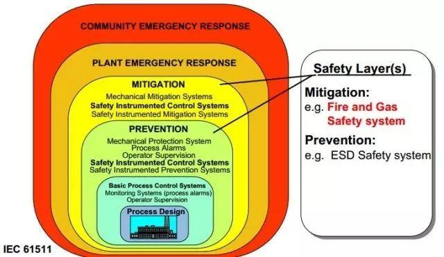 技术问答 || 可燃有毒气体报警控制器能否与DCS合并?